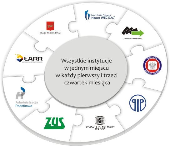 Konsultacje biznesowe – ŁCP